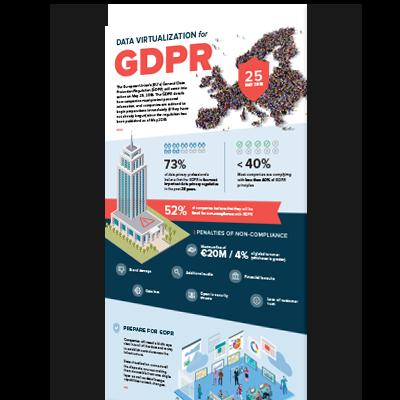Infographic: Data Virtualization for GDPR   Denodo
