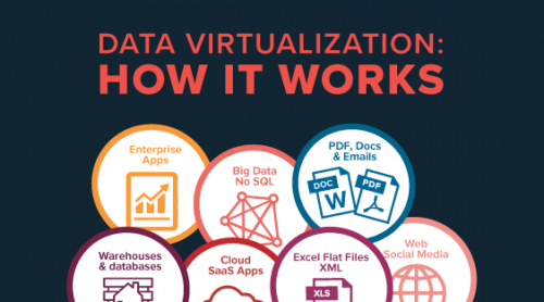 Infographic: Data Virtualization - How it Works