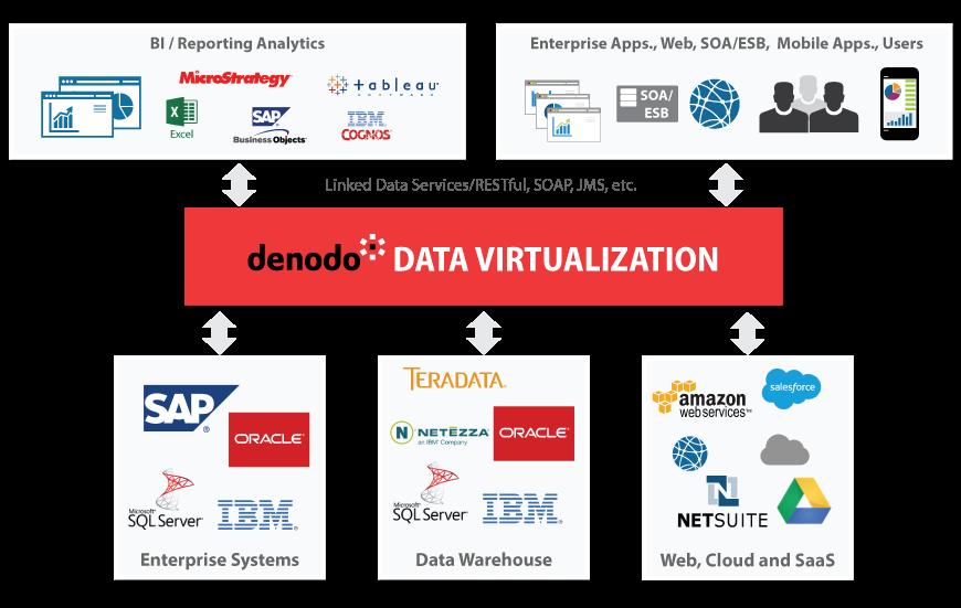 Data Virtualization for Data Services | Denodo