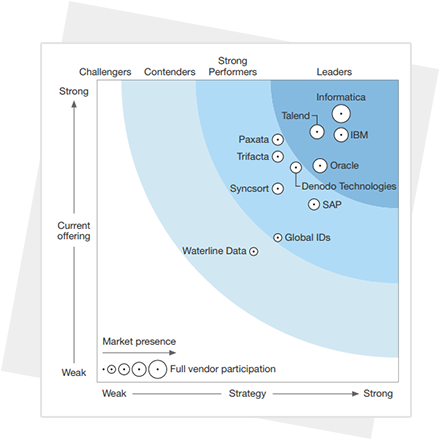 Forrester Wave Big Data Fabric 2016