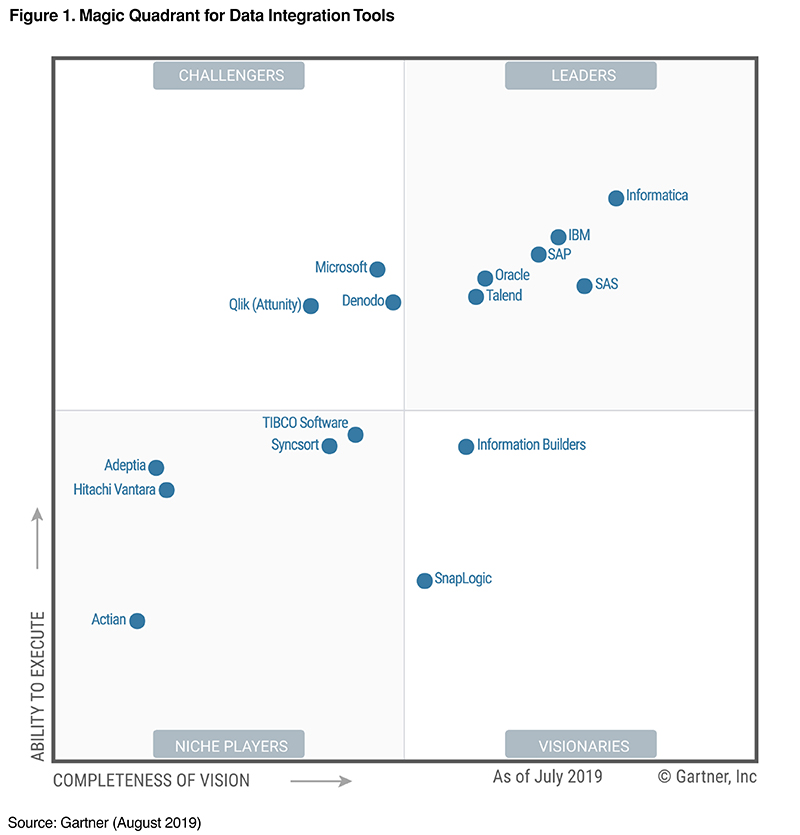 2019 Gartner Magic Quadrant for Data Integration Tools