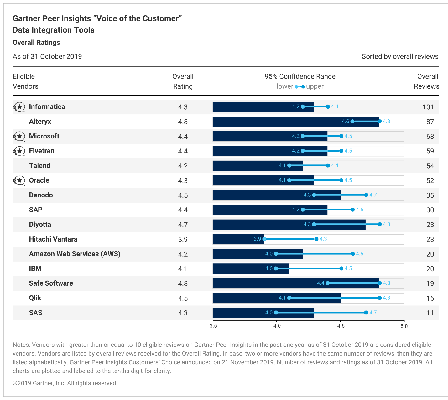 "2019 Gartner Peer Insights ""Voice of the Customer"": Data Integration Tools"