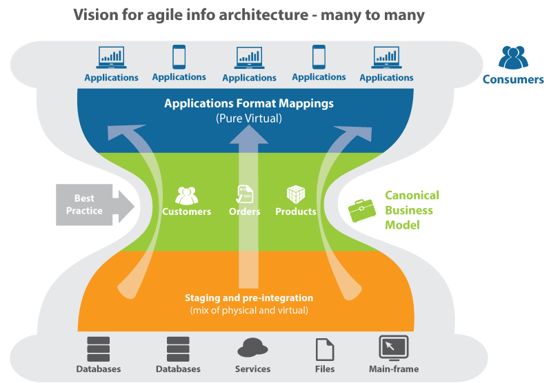 Vision for agile info architecture - many to many