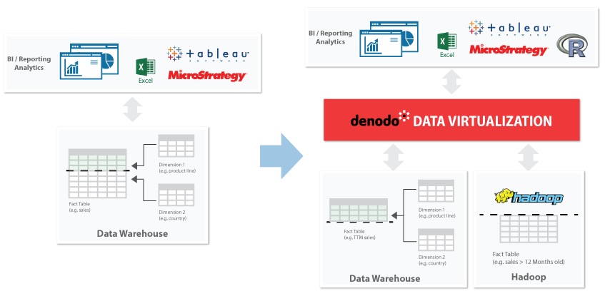 Hybrid Data Warehouse