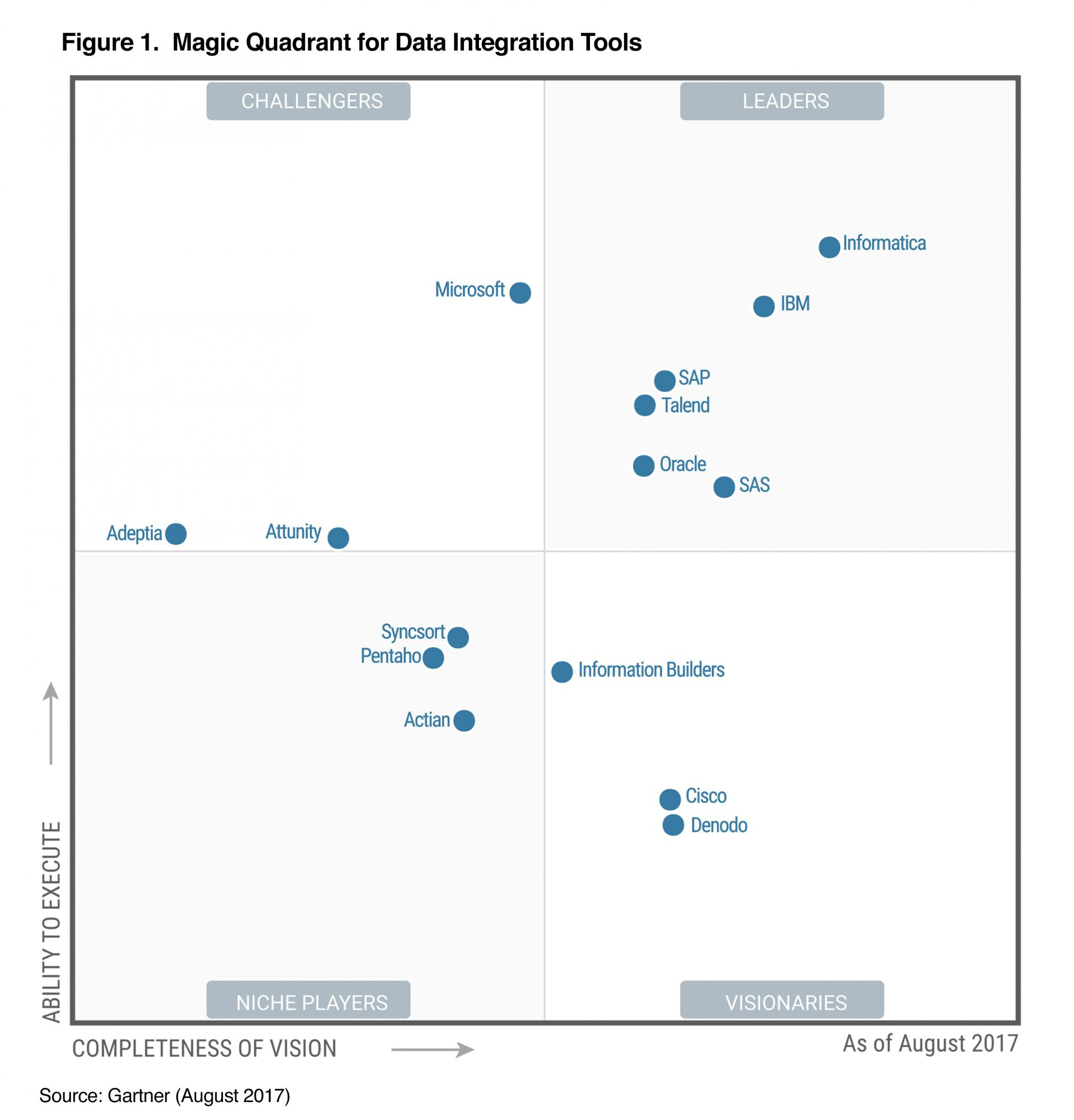 Data Architecture moreover Tele munication also Osi Model Presentation furthermore 2017 Gartner Magic Quadrant Data Integration Tools also Data Architecture. on logical data model