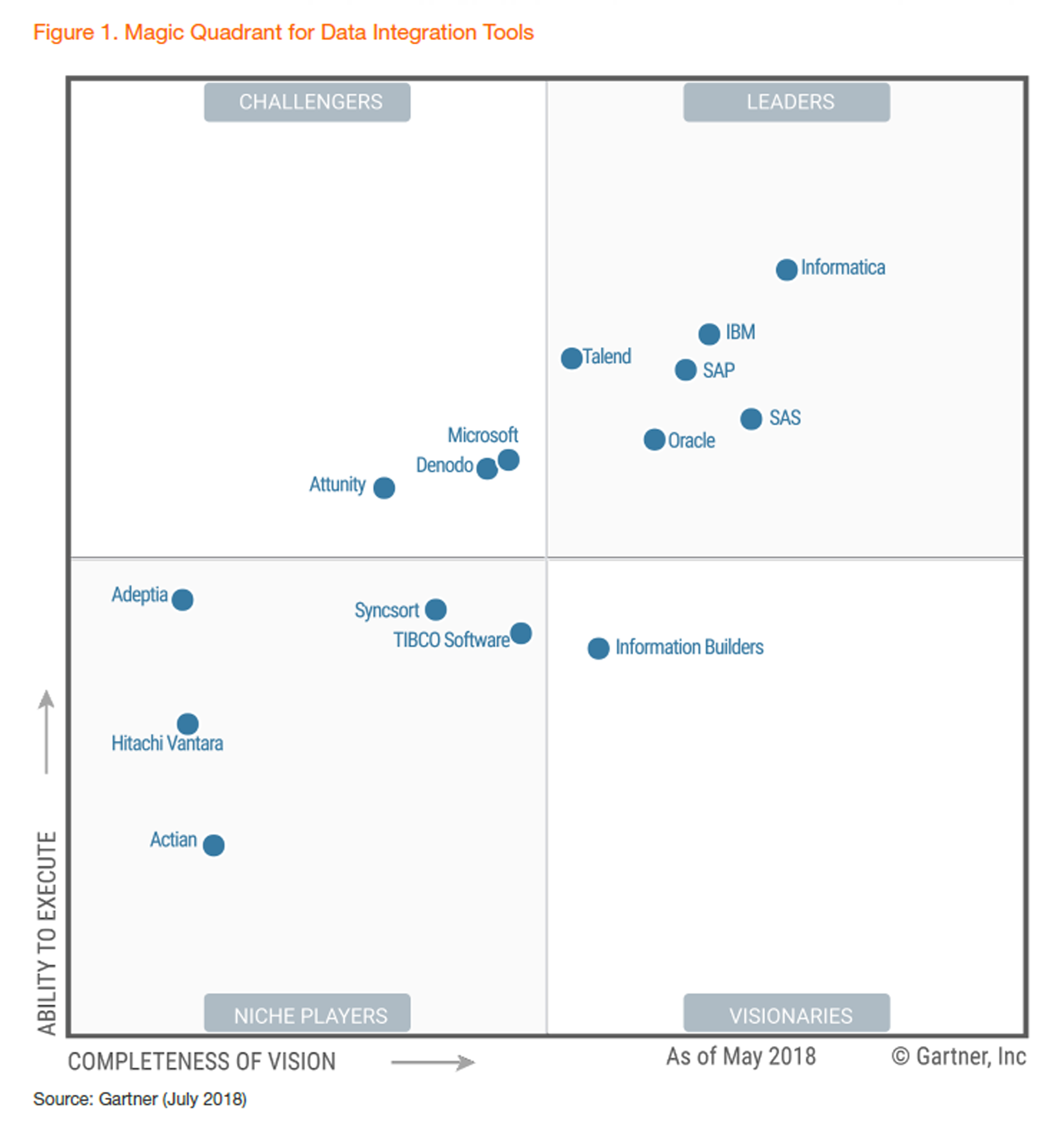 2018 Gartner Magic Quadrant for Data Integration Tools